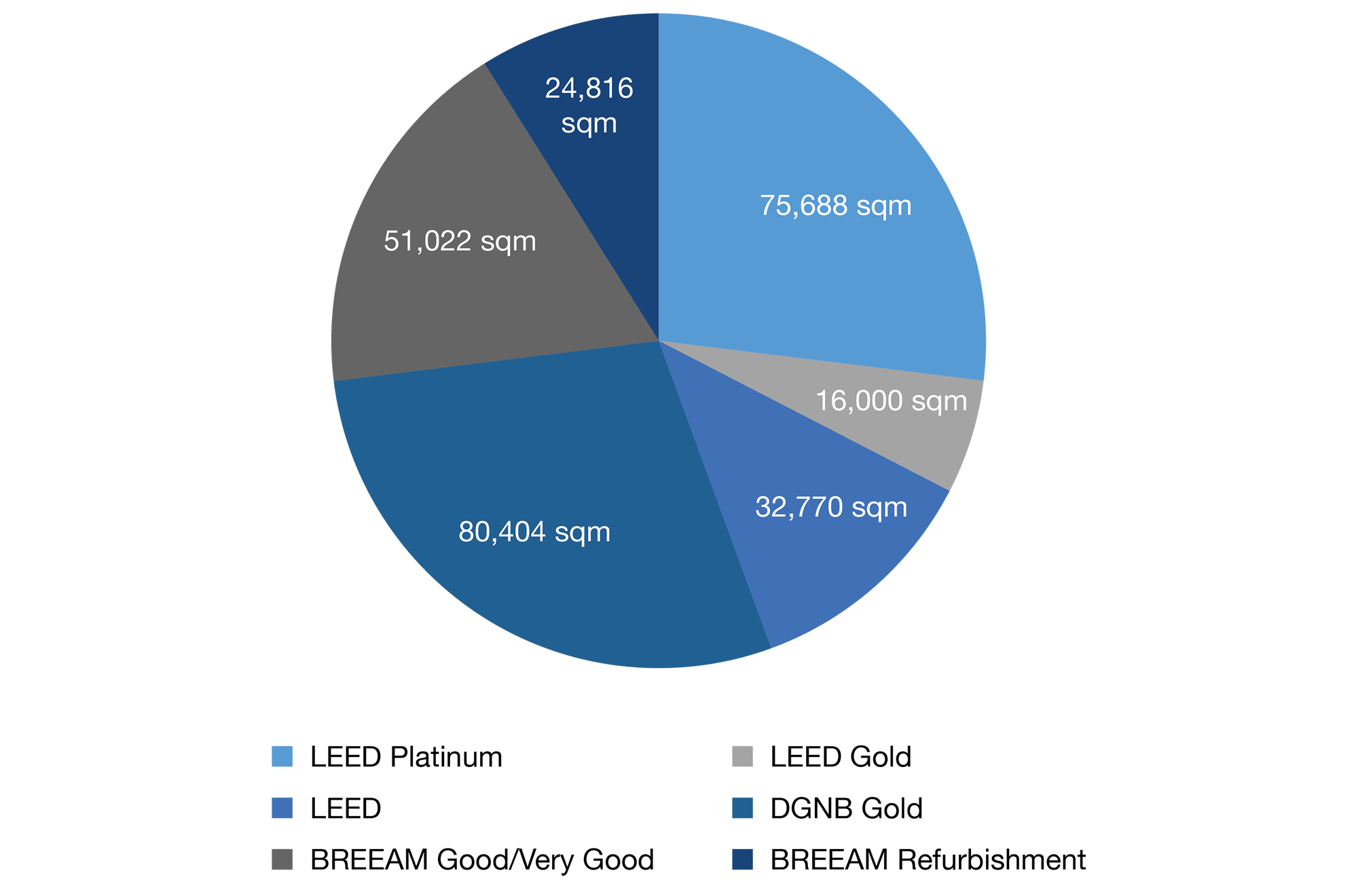 FREO-Sustainability-chart