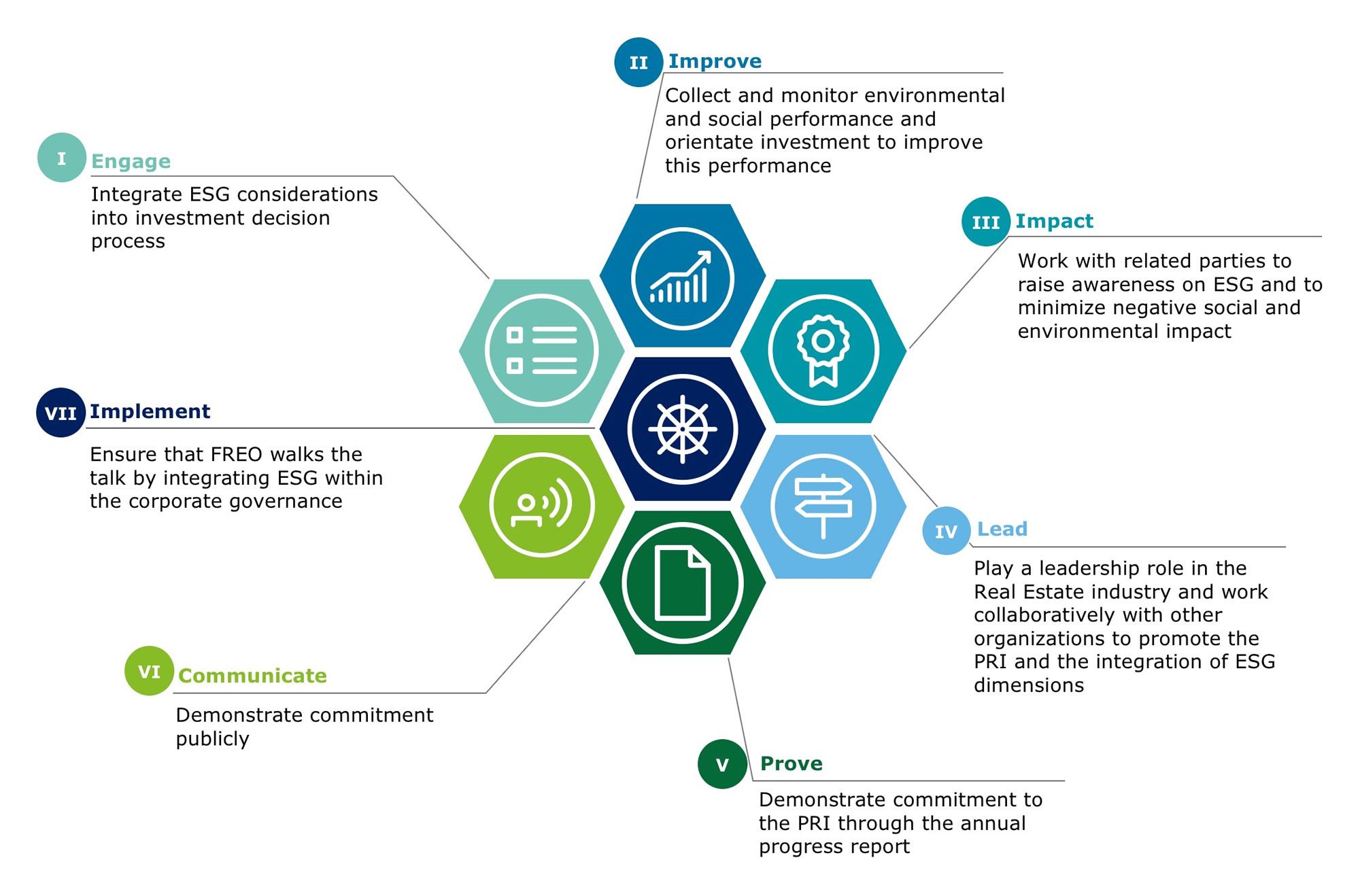 Freo Group - ESG chart
